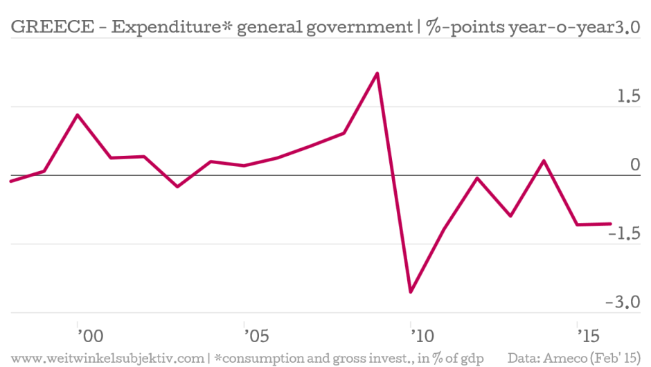 GREECE_GOV_YOY