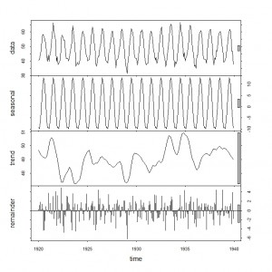 STL Decomposition of Nottingham Temperature Time Series