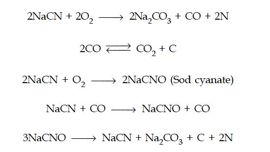 Cyaniding Process Chemistry