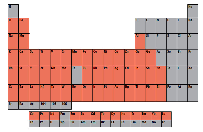 periodic table with types of metals highlighted in red