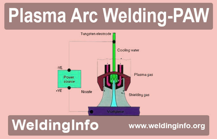 Plasma Arc Welding Or Paw Welding Principles Modes And Applications