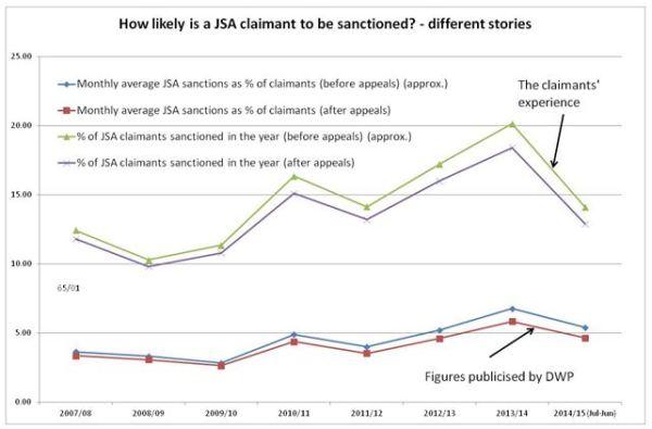 JSA sanction figures DW