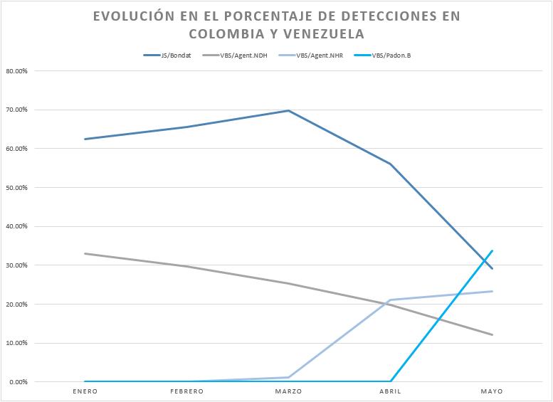 Estadísticas de detección variantes de malware VBS, en Colombia y Venezuela