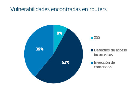 vulnerabilidades routers hogareños