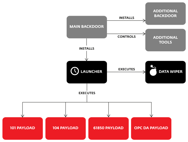 Figure 2: Components of Industroyer malware