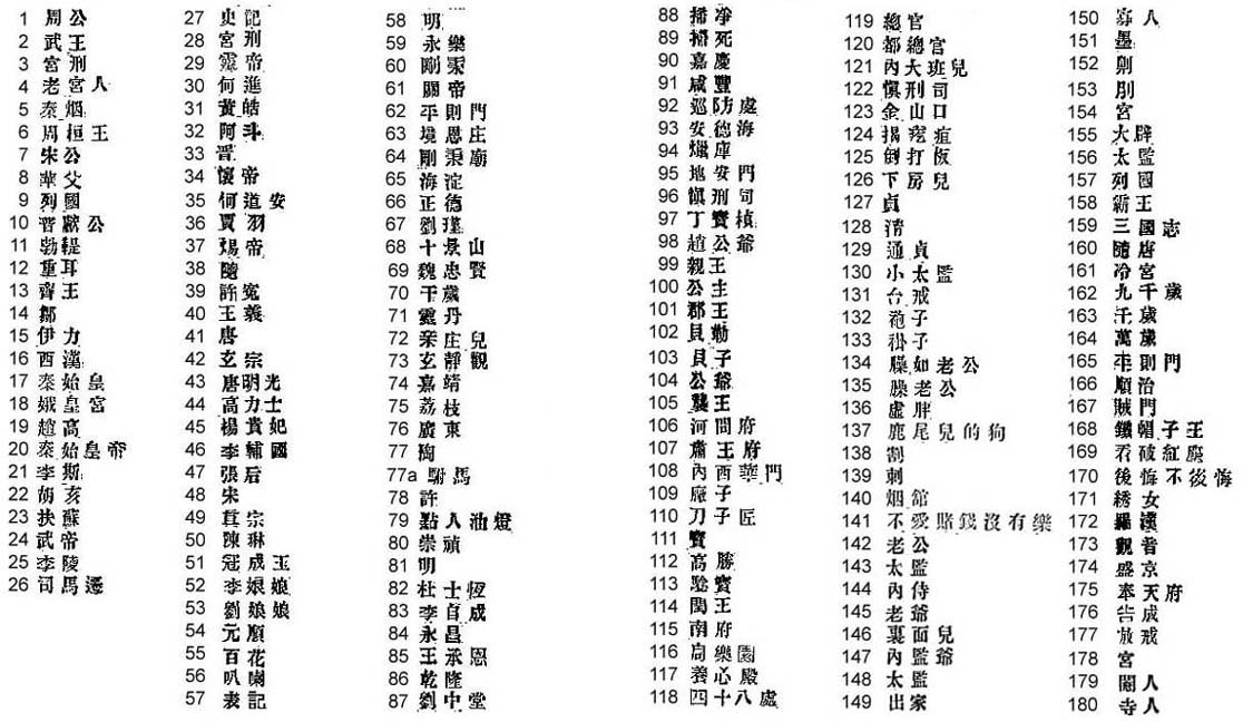 All Chinese Alphabet Words