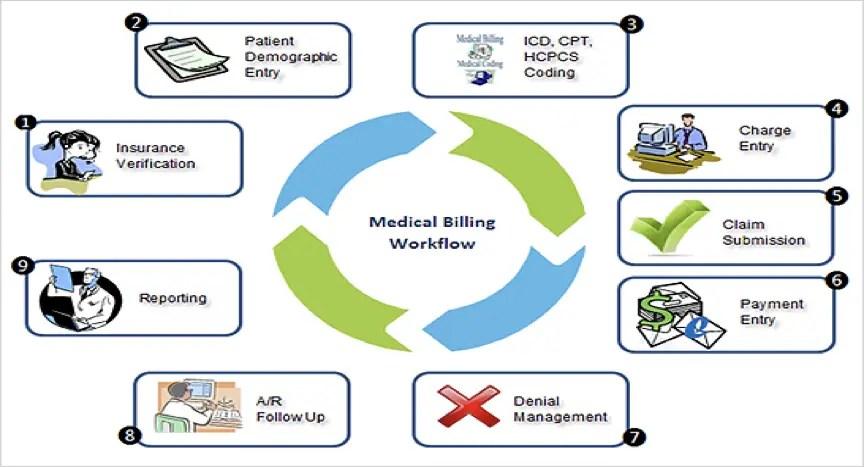 Medical Billing Workflow