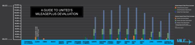 InfographicGuide((UnitedDevaluation))small