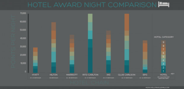 ComparingHotelAwardCharts(wide)