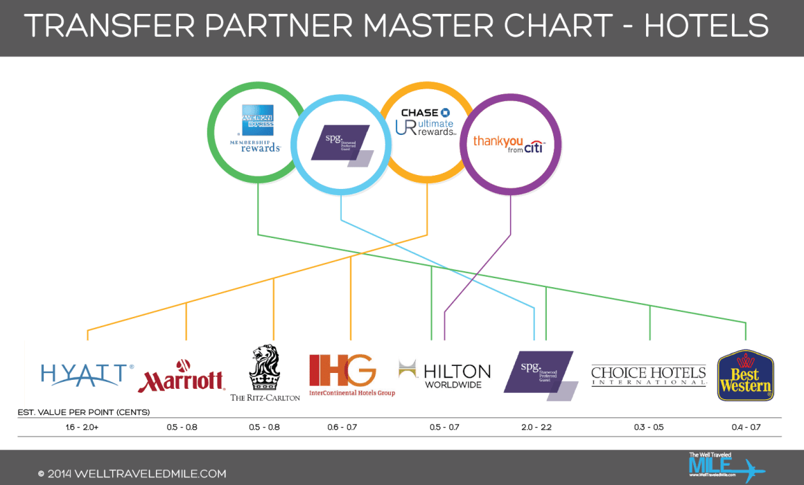 Transfer_Partner_Infographic-Hotels