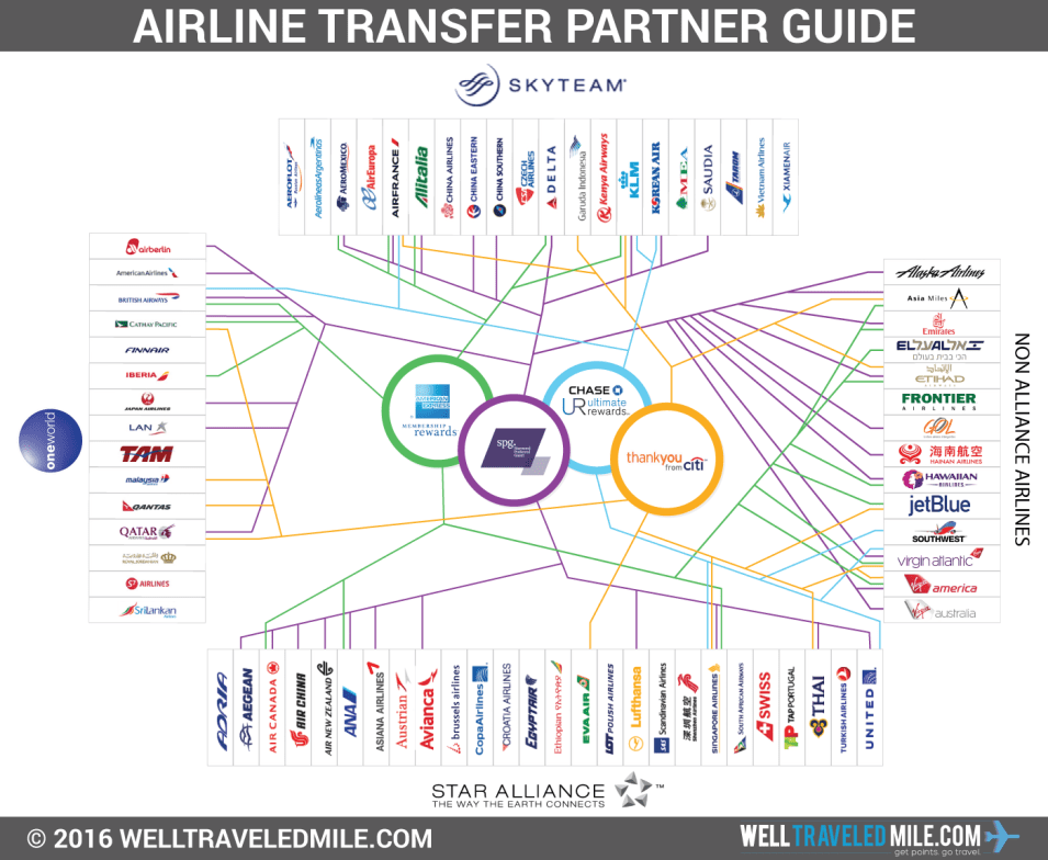 airline-transfer-partner-guide-amex-spg-chase-citi
