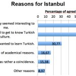 Reasons For Istanbul