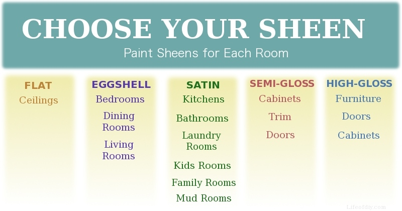 how to choose paint sheen