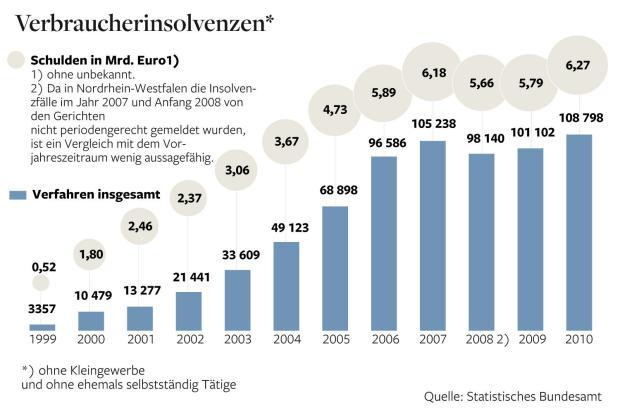 Verbraucherinsolvenzen und Schulden der Bürger seit 1999