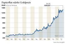 </p> <p> Im Gleichschritt: der Goldpreis</p> <p>