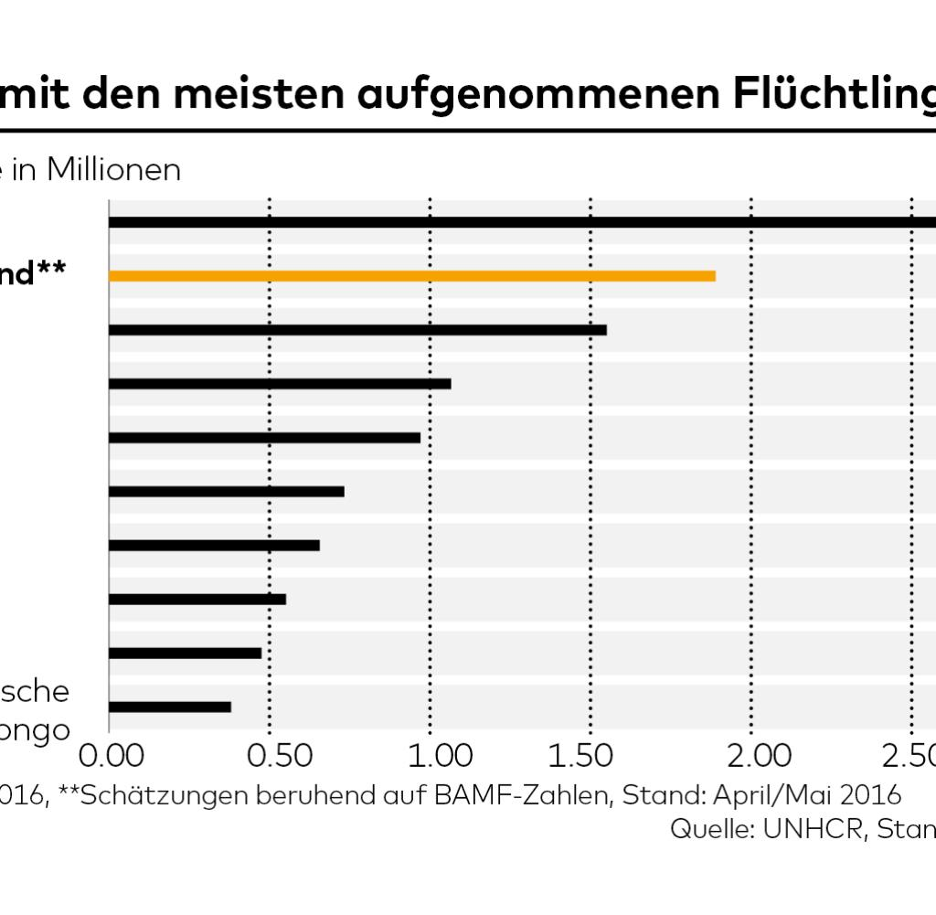 Flchtlinge Nur Ein Land Nimmt Mehr Auf Als Deutschland
