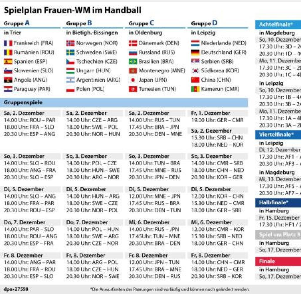 handball wm der frauen deutschlands