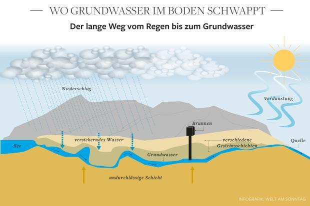 Extreme Bodenfeuchte ließ das Hochwasser entstehen