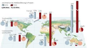 Bevölkerungszunahme: Wie viele Menschen verkraftet die