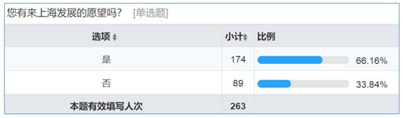 """年輕海歸講述""""紮堆""""上海的理由:我走向世界的基石(圖)"""