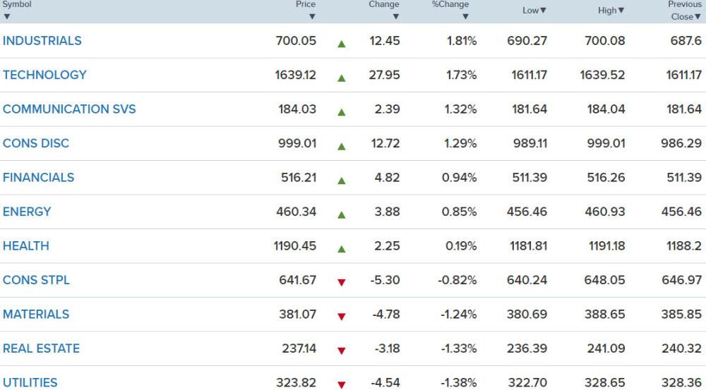 美股三大指數創曆史新高!道指收漲逾330點