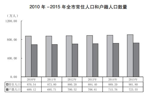 """南京和杭州,谁是长三角下一个""""超大城市""""?"""