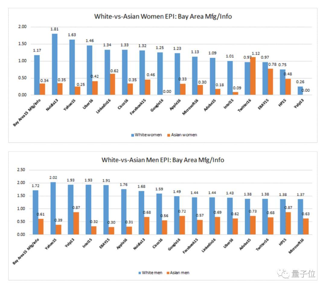 硅谷亚裔一直经历职场PUA:勤奋聪明赚钱多,但...