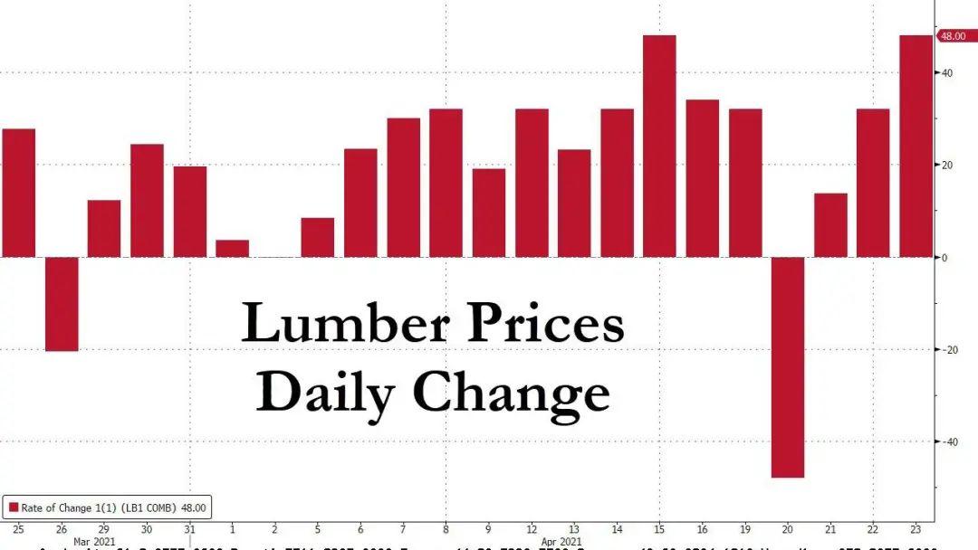 """木材涨至天价,美国史无前例""""奇景""""出现"""