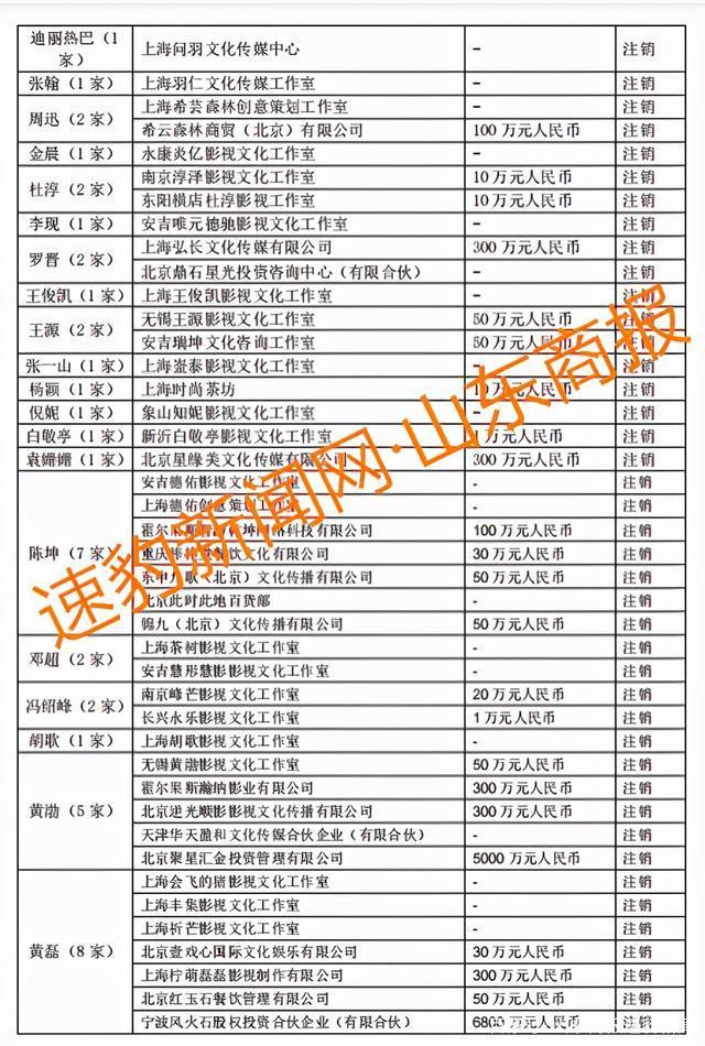 郑爽涉逃税被查,75位一线艺人注销 200 家关联公司