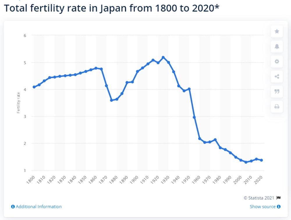 """生育率全球垫底,韩国开始""""消失""""了!"""