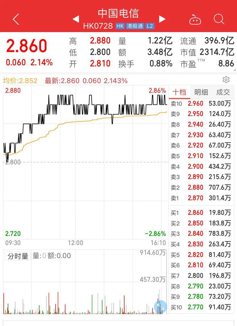 突发!纽交所宣布:中国移动、电信、联通退市!