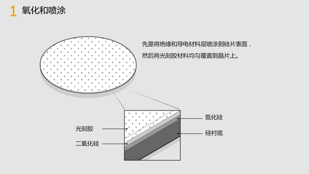 中国造芯片比造火箭还难:建厂只是砸钱烧钱的起步阶段