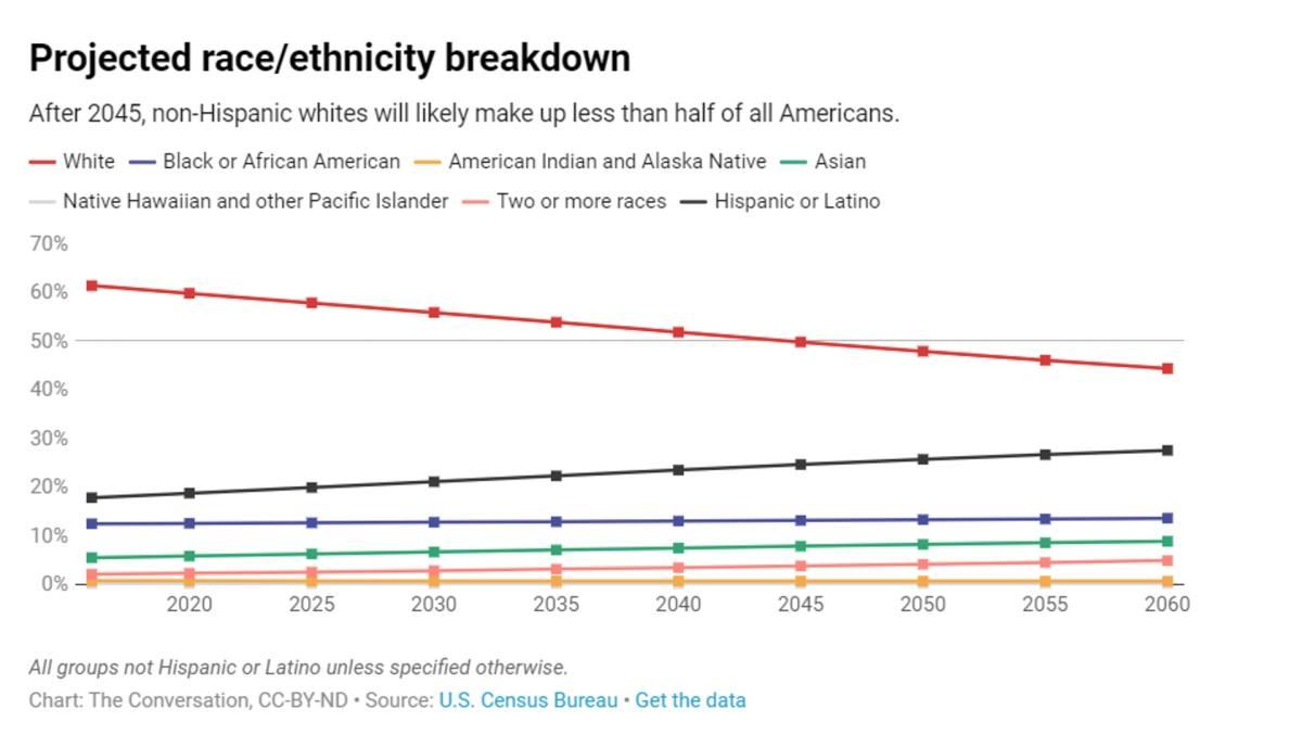 美国未来具人口优势:拉丁裔增长 白人太少 潜藏危机