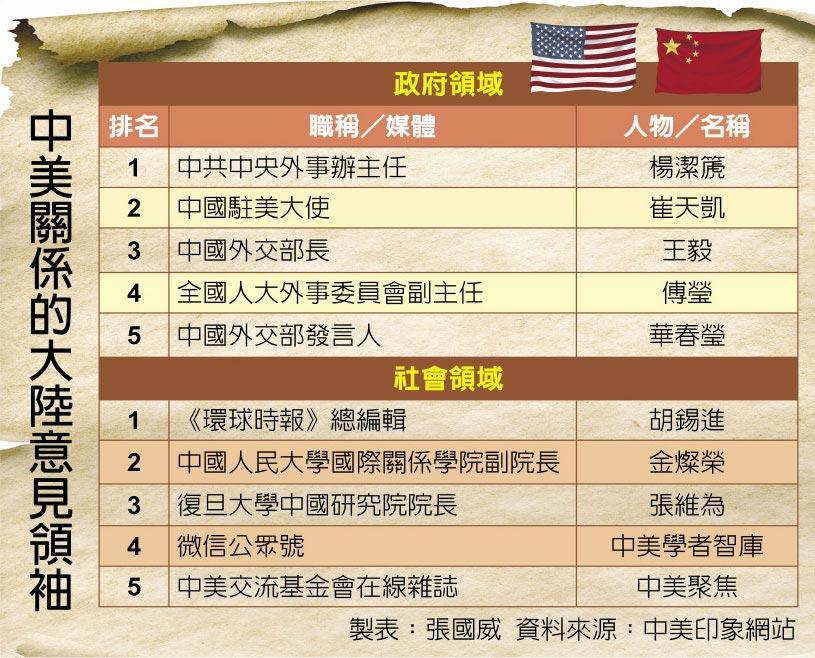 美卡特中心评中美关系意见领袖 杨洁篪、胡锡进上榜