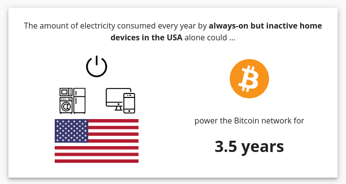 image showing a comparison of power between US households unused appliances and Bitcoin network
