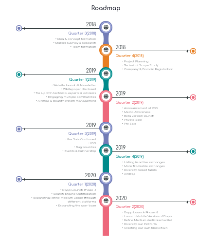 image showing the Refine Medium roadmap for Airdrop on twitter