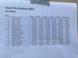 Pro Mens results - Steel City Enduro