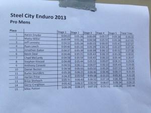 Pro Mens results - Steel City Enduro