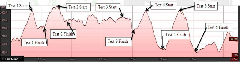 Profile of the stages in the Raven Enduro, 19.8 miles total.