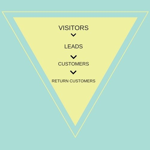 Creating a small business lead generation funnel