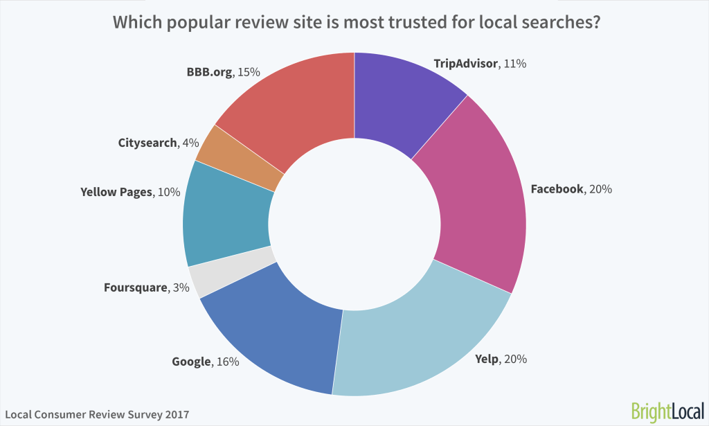 Popular Review Sites for SEO