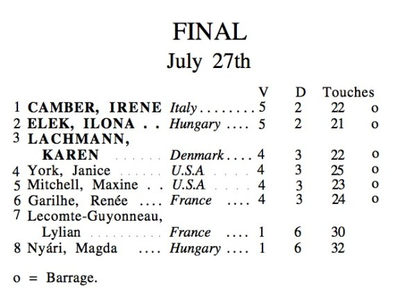 1952 Oly WF Finals