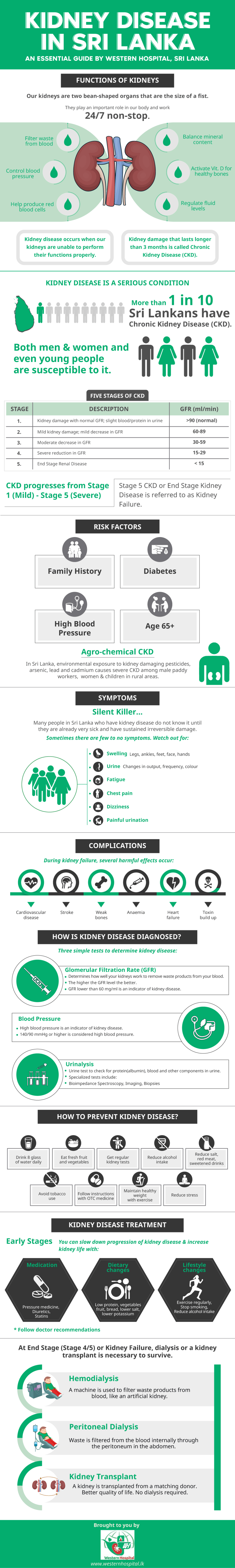 Kidney Disease in Sri Lanka Infographic