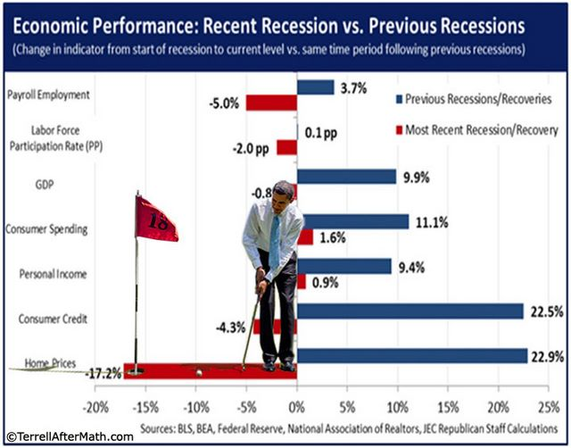 Obama Putts Through Economic Graph SC A Basic Economic Lesson For Mr. Obama