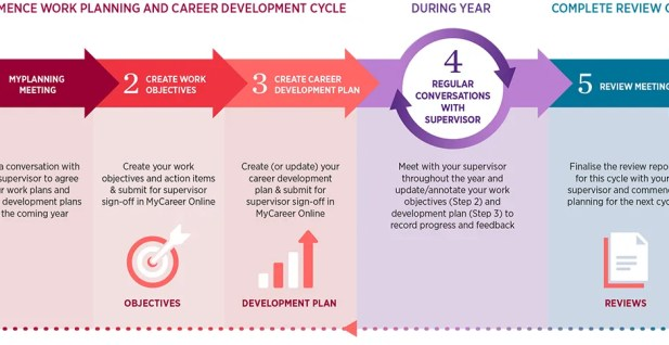 Work Planning and Career Development