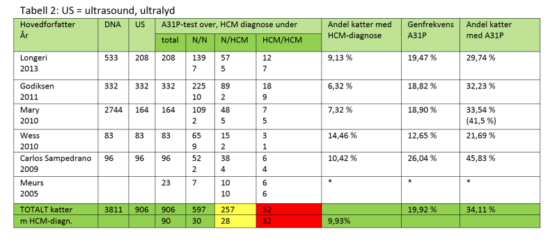 HCM tab2