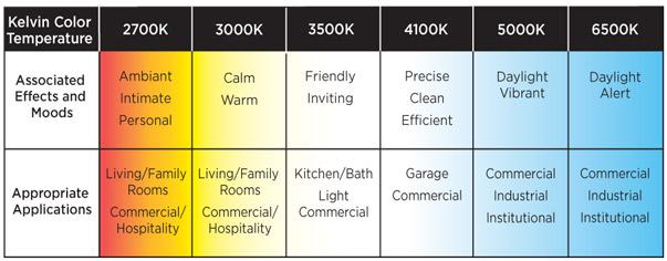 Natural Fluorescent Light Bulbs