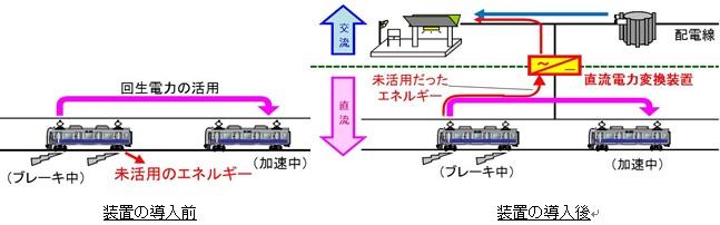 装置の導入前と装置の導入後のイメージ図
