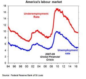 trump-labour-market-graph