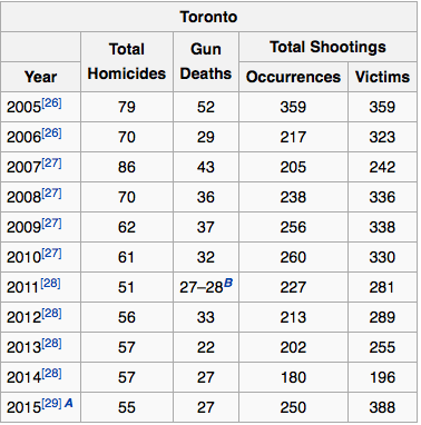 Toronto homicides by year.